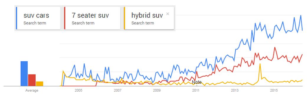 02-google-trends-suv